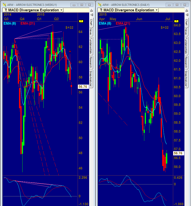 VisualTrader Forum : Strategies for Using VisualTrader : Options and